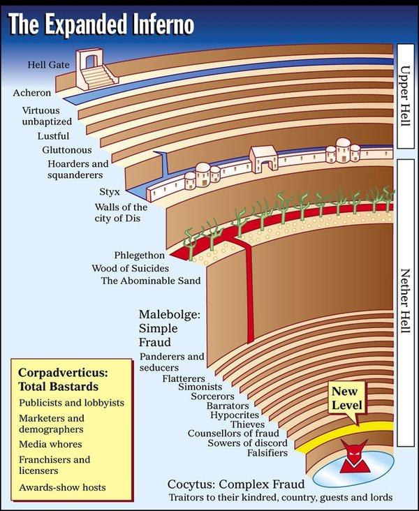 Dante's Inferno - Circle 8 - Subcircles 1-6 - Cantos 18-23